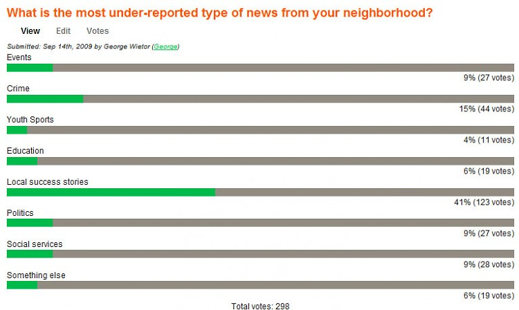 Poll results: What is the most underreported news in your neighborhood?