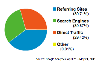 Nearly 40% of Rapidian traffic comes through linking and sharing.