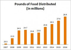 Feeding America West Michigan's total food distribution has been steadily increasing since 2011.
