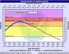 Current and predicted water levels of the Grand River in downtown Grand Rapids