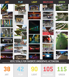 Laker Line underpass activation voting results.